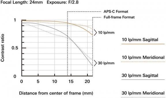 Tamron SP 24-70mm F/2.8 Di VC USD G2 -objektiivi, Canon, kuva 4