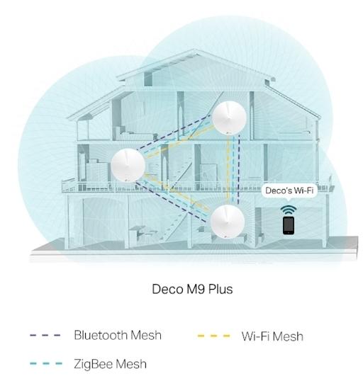 TP-LINK Deco M9 Plus Tri-band WiFi -Mesh-järjestelmä, 3-pack, kuva 4