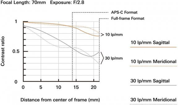 Tamron SP 24-70mm F/2.8 Di VC USD G2 -objektiivi, Canon, kuva 5