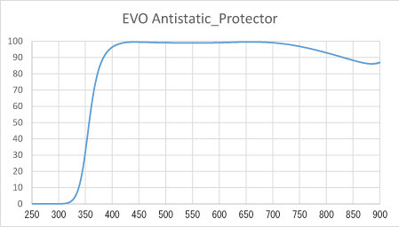 Hoya 77 mm Fusion/EVO Antistatic PROTECTOR -suojasuodin, kuva 4