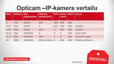 Opticam i6 DB HD -IP-kamera, kuva 6