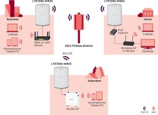ZyXEL LTE7240 -LTE-modeemi ulkokäyttöön, kuva 7