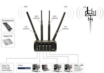 Teltonika RUT950 3G/4G/LTE-modeemi ja WiFi-reititin, kuva 6